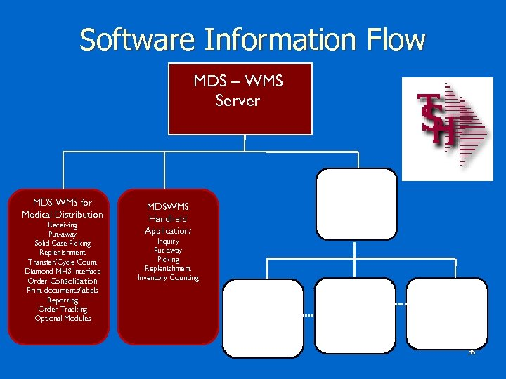 Software Information Flow MDS – WMS Server Diamond. Ware MDS-WMS for Medical Distribution Receiving