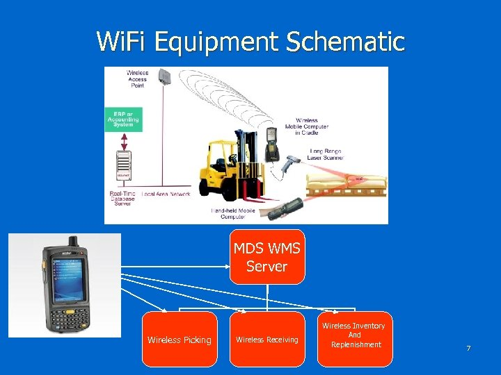 Wi. Fi Equipment Schematic MDS WMS Server Wireless Picking Wireless Receiving Wireless Inventory And