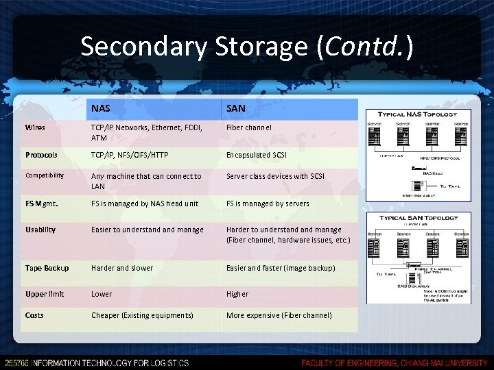 Secondary Storage (Contd. ) NAS SAN Wires TCP/IP Networks, Ethernet, FDDI, ATM Fiber channel
