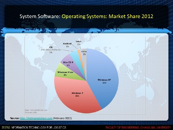 System Software: Operating Systems: Market Share 2012 Source: http: //netmarketshare. com (February 2012)