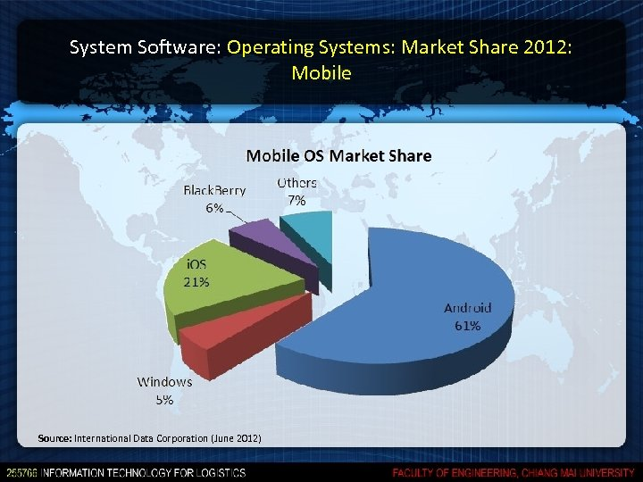 System Software: Operating Systems: Market Share 2012: Mobile Source: International Data Corporation (June 2012)