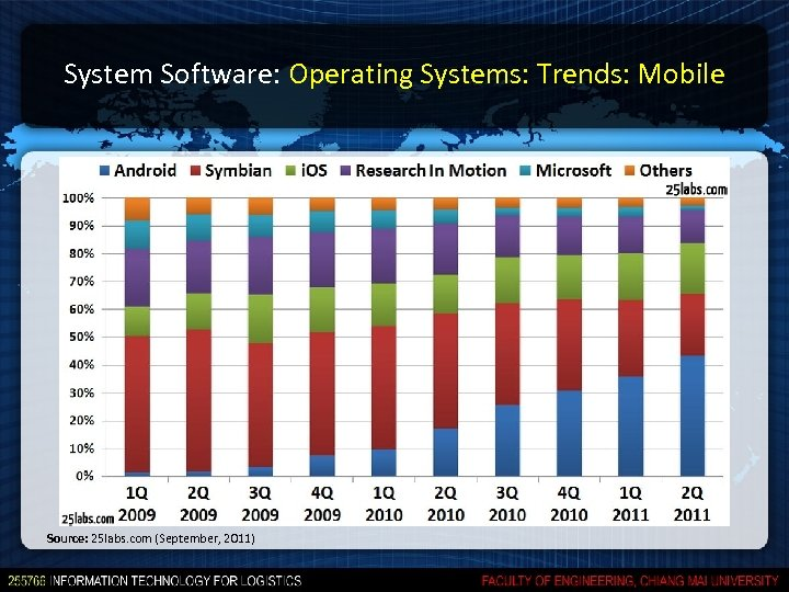 System Software: Operating Systems: Trends: Mobile Source: 25 labs. com (September, 2011)