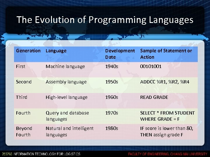The Evolution of Programming Languages Generation Language Development Date Sample of Statement or Action