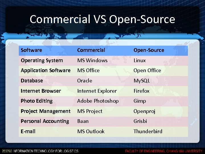 Commercial VS Open-Source Software Commercial Open-Source Operating System MS Windows Linux Application Software MS