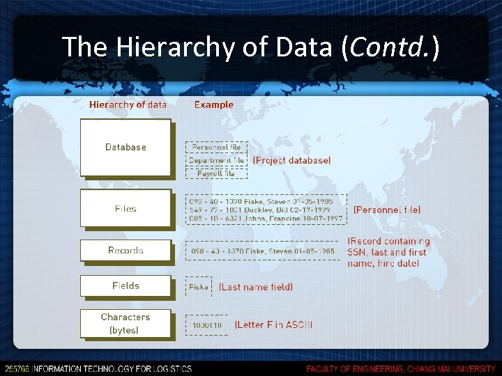 The Hierarchy of Data (Contd. )