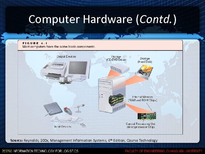 Computer Hardware (Contd. ) Source: Reynolds, 200 x, Management Information Systems, 6 th Edition,
