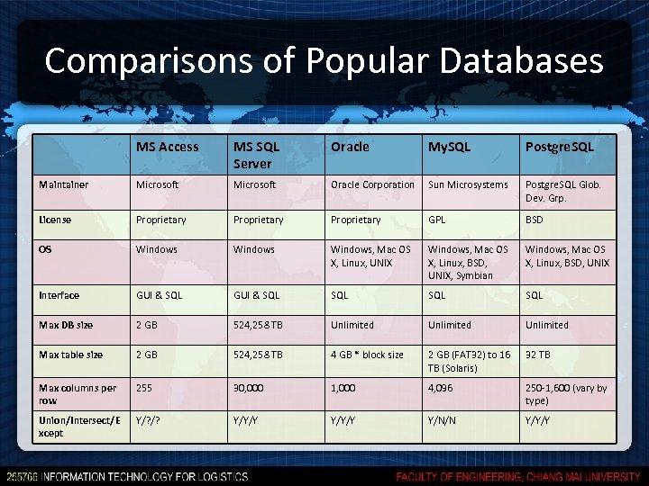 Comparisons of Popular Databases MS Access MS SQL Server Oracle My. SQL Postgre. SQL