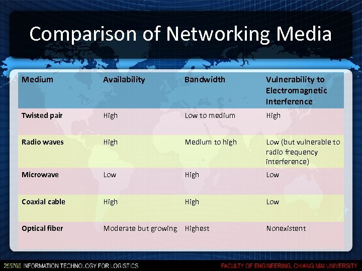Comparison of Networking Media Medium Availability Bandwidth Vulnerability to Electromagnetic Interference Twisted pair High