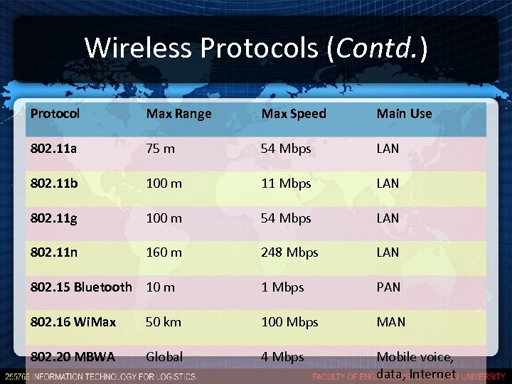 Wireless Protocols (Contd. ) Protocol Max Range Max Speed Main Use 802. 11 a