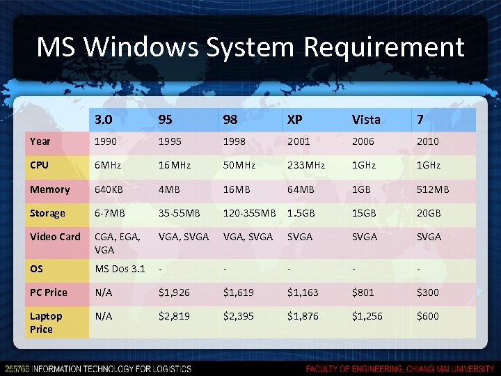 MS Windows System Requirement 3. 0 95 98 XP Vista 7 Year 1990 1995