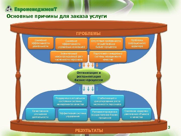 Основные причины для заказа услуги ПРОБЛЕМЫ Снижение эффективности деятельности Снижение эффективности управления компанией Значительный