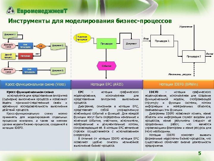 Инструменты для моделирования бизнес-процессов Управление Документ 1 Участник процесса Должность и роль Имя процедуры