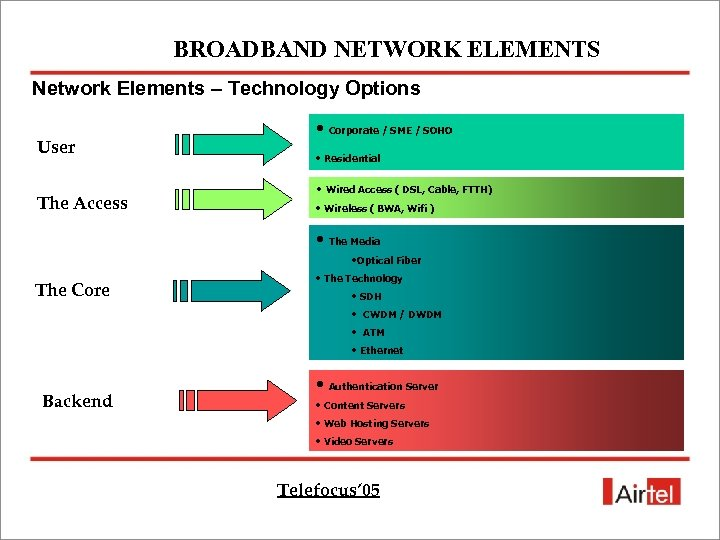 BROADBAND NETWORK ELEMENTS Network Elements – Technology Options User The Access • Corporate /