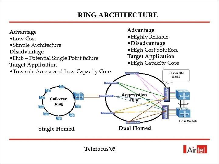 RING ARCHITECTURE Advantage • Low Cost • Simple Architecture Disadvantage • Hub – Potential