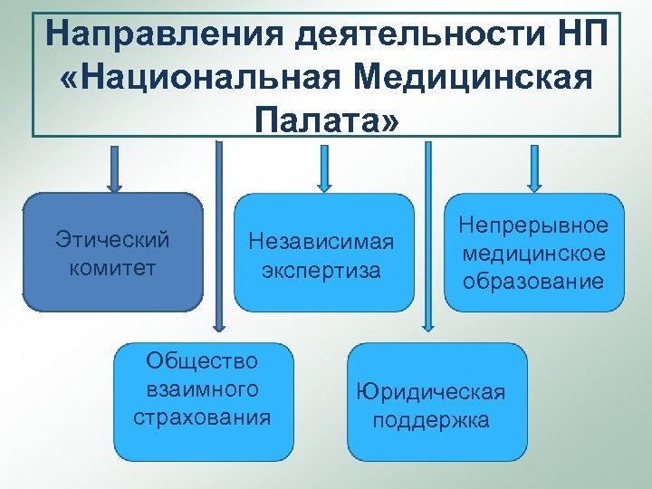 Направления деятельности НП «Национальная Медицинская Палата» Этический комитет Независимая экспертиза Общество взаимного страхования Непрерывное