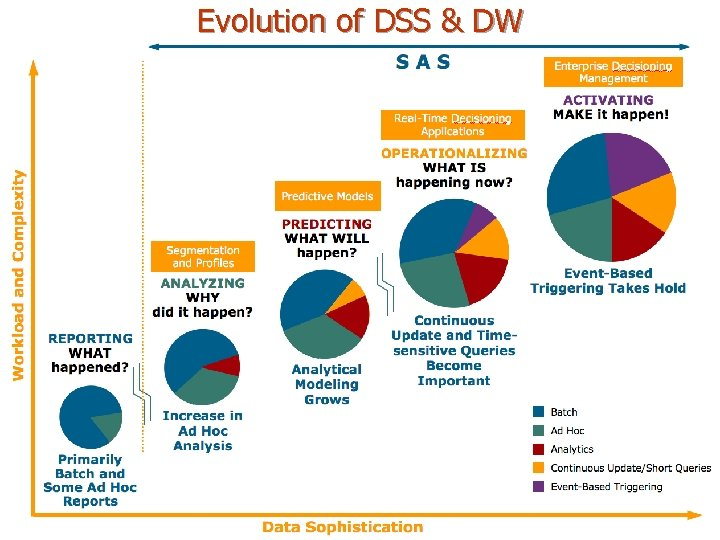 Evolution of DSS & DW 8 -17 Copyright © 2011 Pearson Education, Inc. Publishing