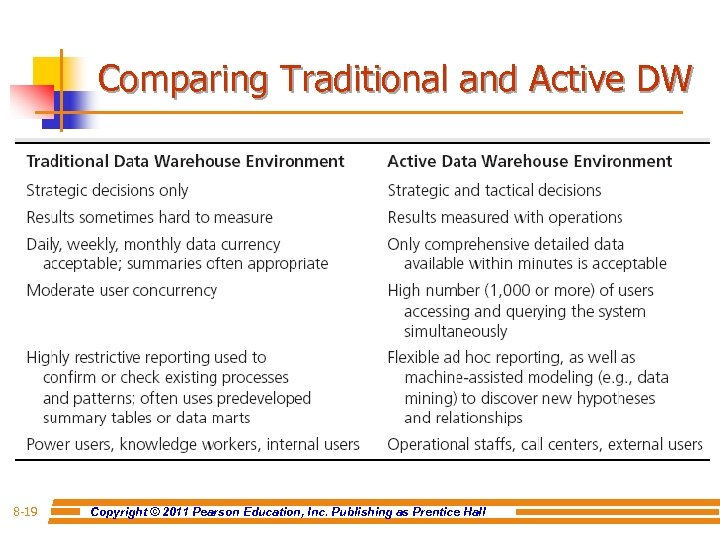 Comparing Traditional and Active DW 8 -19 Copyright © 2011 Pearson Education, Inc. Publishing