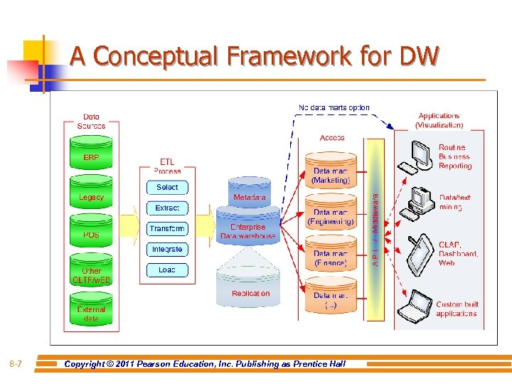 A Conceptual Framework for DW 8 -7 Copyright © 2011 Pearson Education, Inc. Publishing