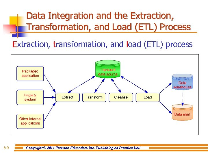Data Integration and the Extraction, Transformation, and Load (ETL) Process Extraction, transformation, and load