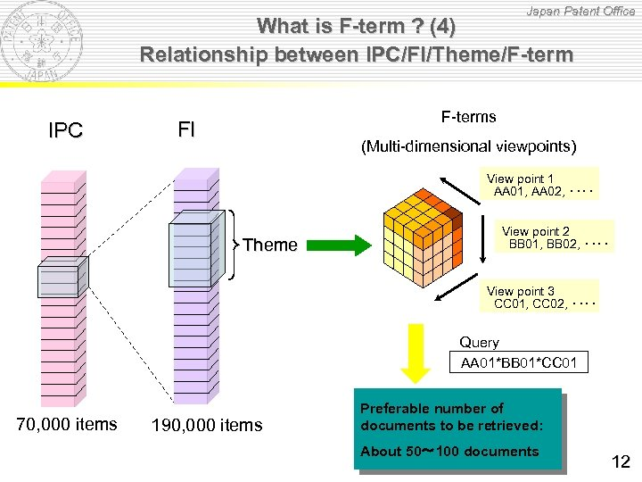 Japan Patent Office What is F-term ? (4) Relationship between IPC/FI/Theme/F-term IPC F-terms FI