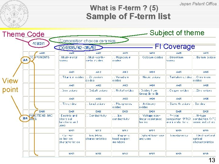 What is F-term ? (5) Japan Patent Office Sample of F-term list Theme Code