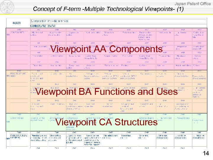 Japan Patent Office Concept of F-term -Multiple Technological Viewpoints- (1) Viewpoint AA Components Viewpoint