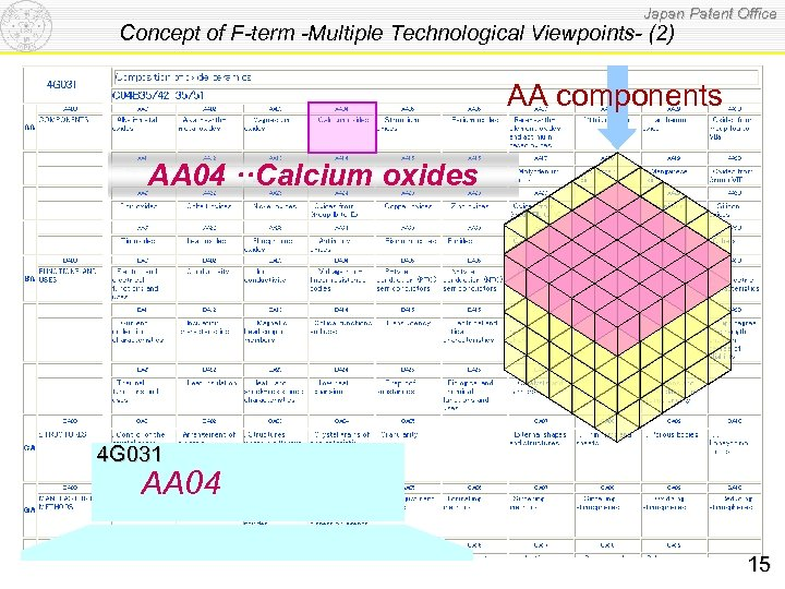 Japan Patent Office Concept of F-term -Multiple Technological Viewpoints- (2) AA components AA 04