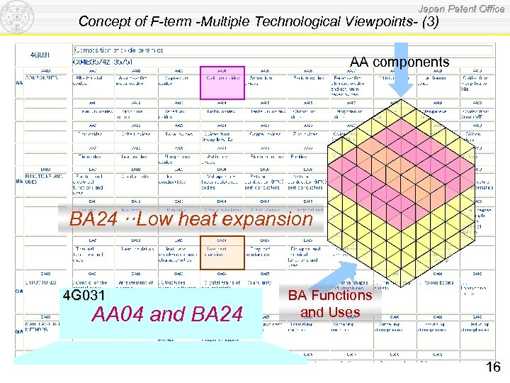 Japan Patent Office Concept of F-term -Multiple Technological Viewpoints- (3) AA components BA 24