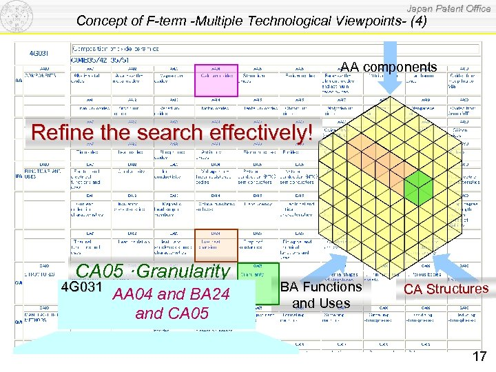Japan Patent Office Concept of F-term -Multiple Technological Viewpoints- (4) AA components Refine the