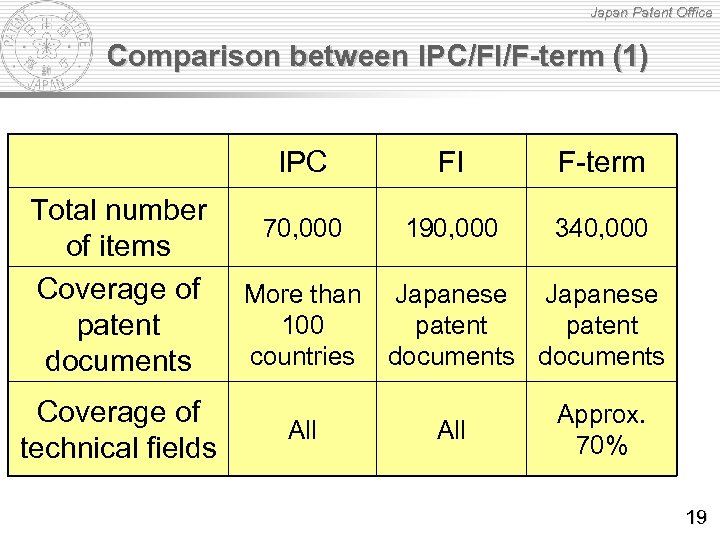 Japan Patent Office Comparison between IPC/FI/F-term (1) IPC Total number of items Coverage of