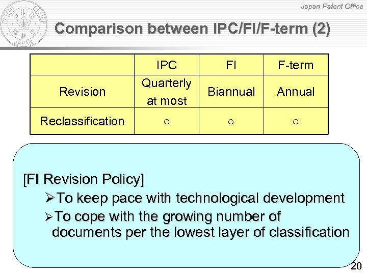 Japan Patent Office Comparison between IPC/FI/F-term (2) Revision Reclassification IPC Quarterly at most ○