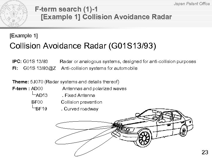 F-term search (1)-1 [Example 1] Collision Avoidance Radar Japan Patent Office [Example 1] Collision