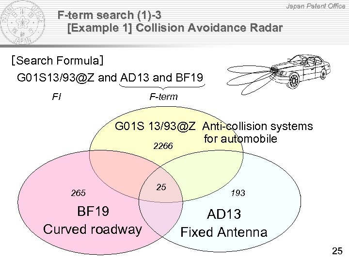 F-term search (1)-3 [Example 1] Collision Avoidance Radar Japan Patent Office [Search Formula] G