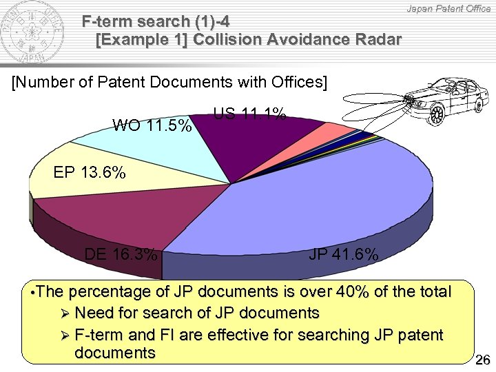 F-term search (1)-4 [Example 1] Collision Avoidance Radar Japan Patent Office [Number of Patent