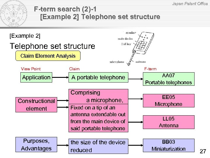 F-term search (2)-1 [Example 2] Telephone set structure Japan Patent Office [Example 2] Telephone
