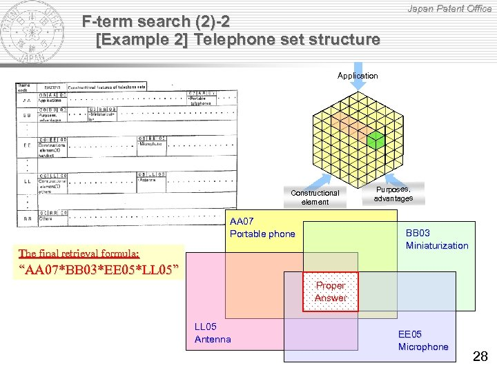 F-term search (2)-2 [Example 2] Telephone set structure Japan Patent Office Application Constructional element