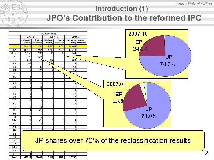 Japan Patent Office Introduction (1) JPO's Contribution to the reformed IPC 2007. 10 EP
