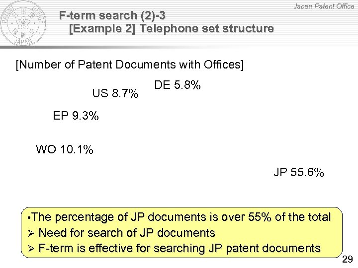 F-term search (2)-3 [Example 2] Telephone set structure Japan Patent Office [Number of Patent