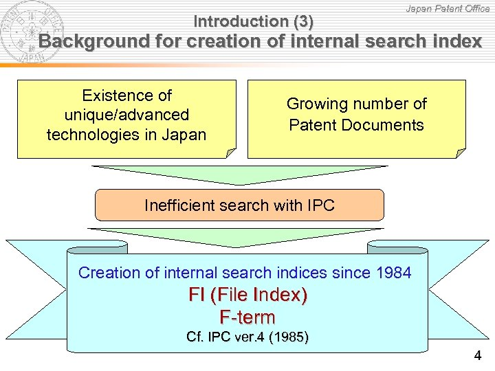Introduction (3) Japan Patent Office Background for creation of internal search index Existence of