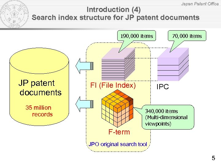 Japan Patent Office Introduction (4) Search index structure for JP patent documents 190, 000