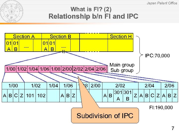 Japan Patent Office What is FI? (2) Relationship b/n FI and IPC Section A