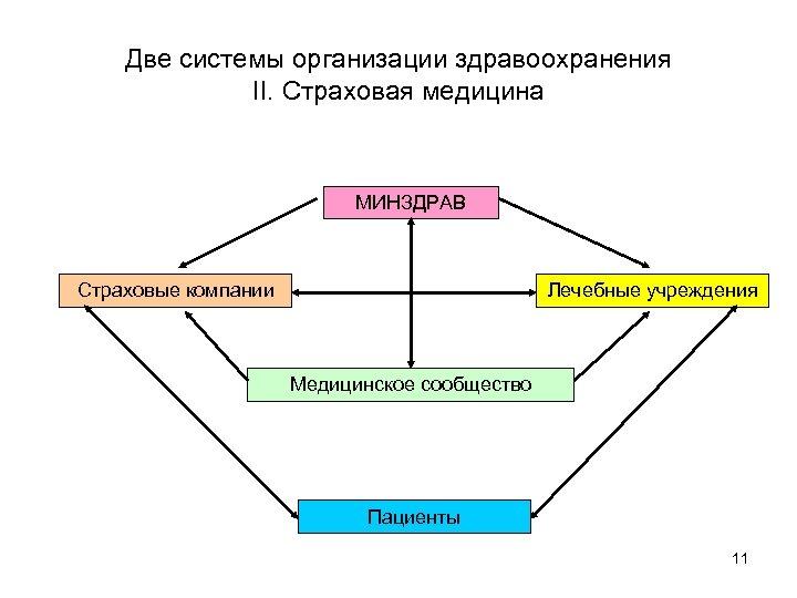 Две системы организации здравоохранения II. Страховая медицина МИНЗДРАВ Страховые компании Лечебные учреждения Медицинское сообщество