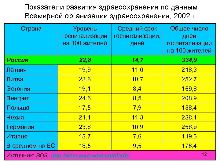 Показатели развития здравоохранения по данным Всемирной организации здравоохранения, 2002 г. Страна Уровень госпитализации на