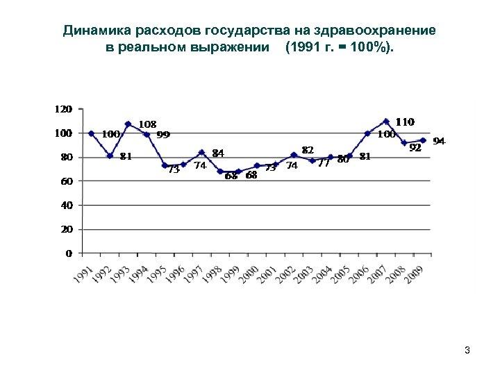 Динамика расходов государства на здравоохранение в реальном выражении (1991 г. = 100%). 3