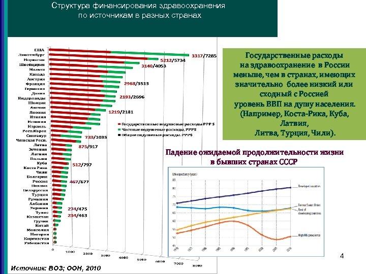 Структура финансирования здравоохранения по источникам в разных странах Государственные расходы на здравоохранение в России