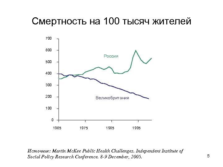 Смертность на 100 тысяч жителей 700 600 Россия 500 400 300 200 Великобритания 100