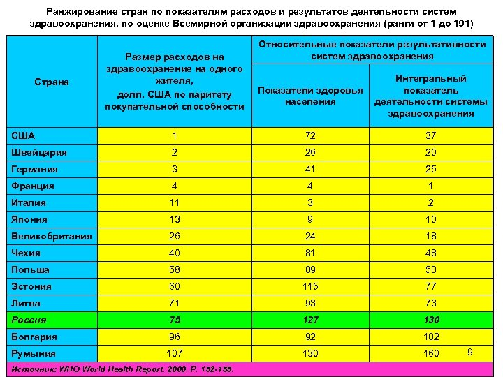 Ранжирование стран по показателям расходов и результатов деятельности систем здравоохранения, по оценке Всемирной организации
