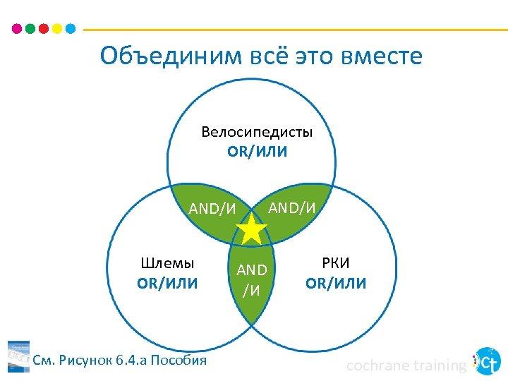 Объединим всё это вместе Велосипедисты OR/ИЛИ AND/И Шлемы OR/ИЛИ См. Рисунок 6. 4. a