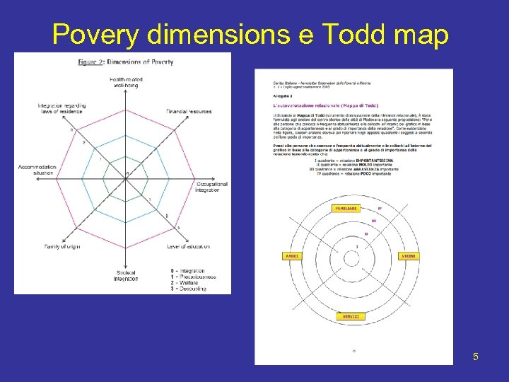 Povery dimensions e Todd map 5