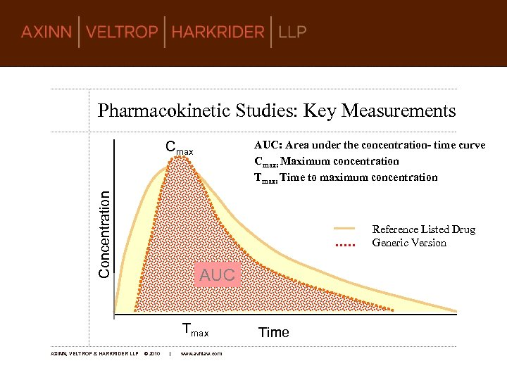 Pharmacokinetic Studies: Key Measurements AUC: Area under the concentration- time curve Cmax: Maximum concentration